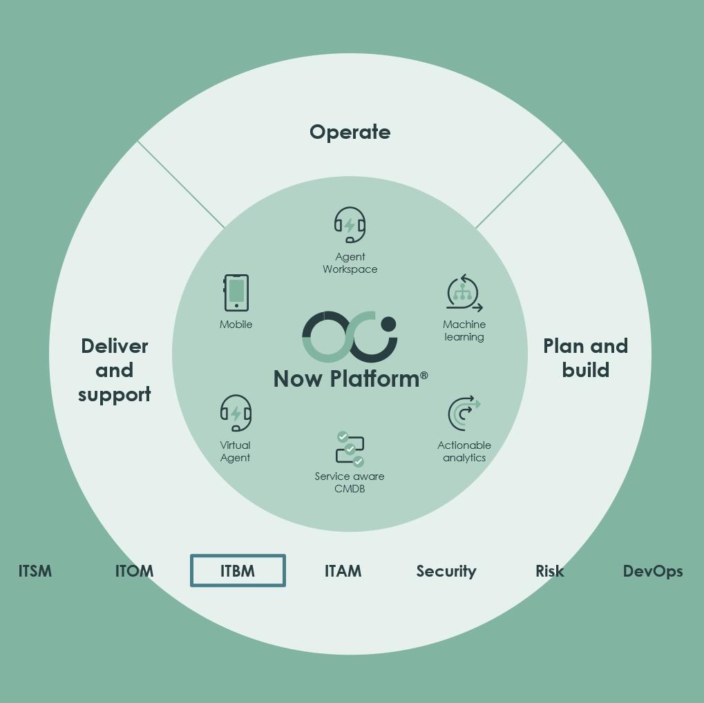 Digix e ServiceNow ITBM: pianificare la Digital Transformation